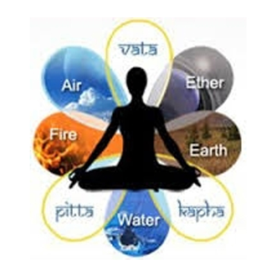 Panchmahabhuta Theory (Five Elements)